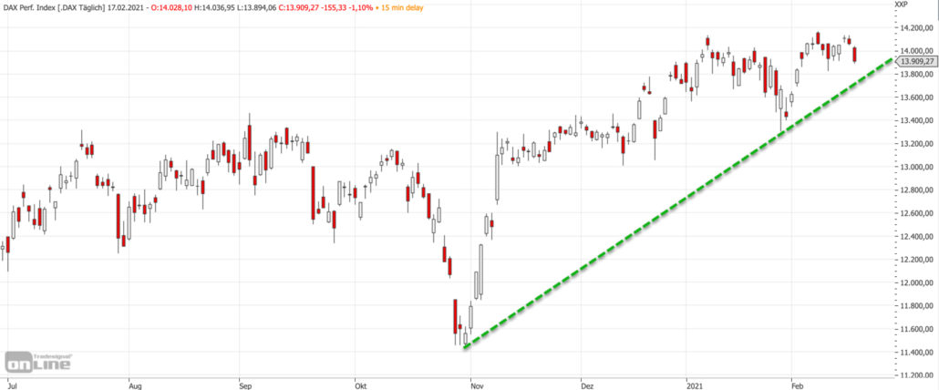 Mittelfristiger DAX-Chart am 17.02.2021