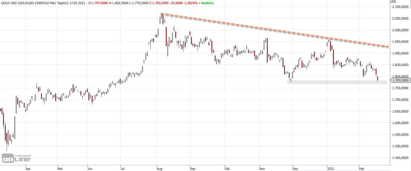 Mittelfristiger Chart vom Goldpreis