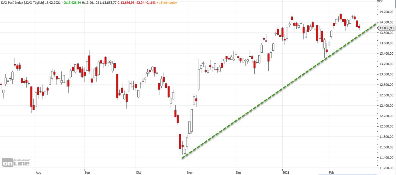 Mittelfristiger DAX-Chart am 18.02.2021