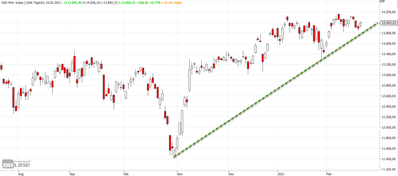Mittelfristiger DAX-Chart am 19.02.2021