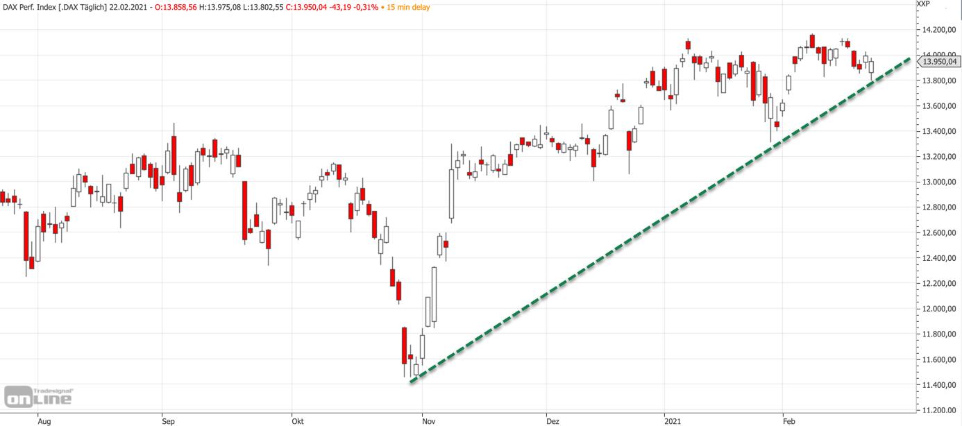Mittelfristiger DAX-Chart am 22.02.2021