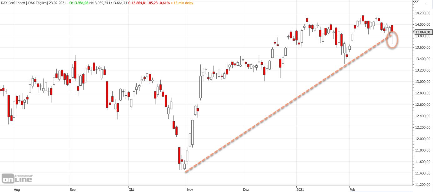 Mittelfristiger DAX-Chart am 23.02.2021