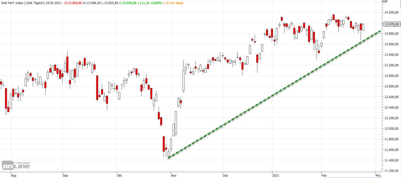 Mittelfristiger DAX-Chart am 24.02.2021