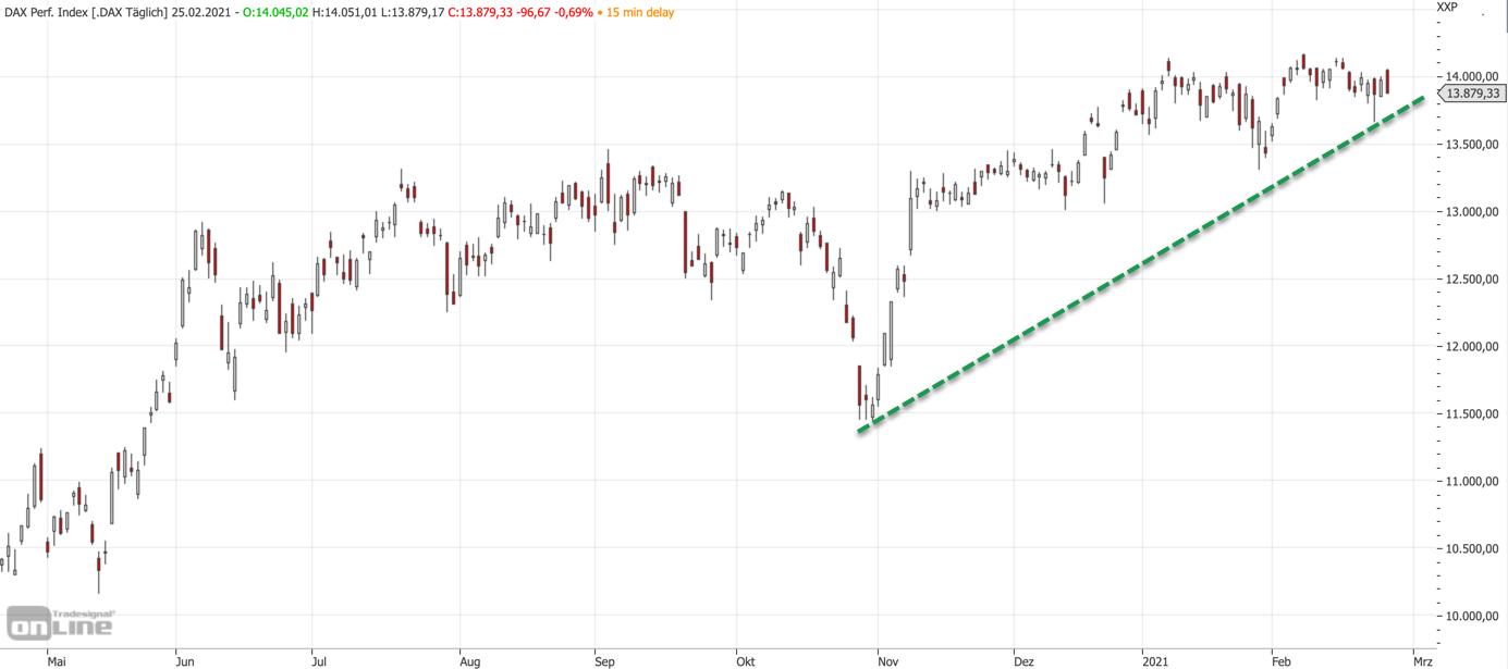 Mittelfristiger DAX-Chart am 25.02.2021