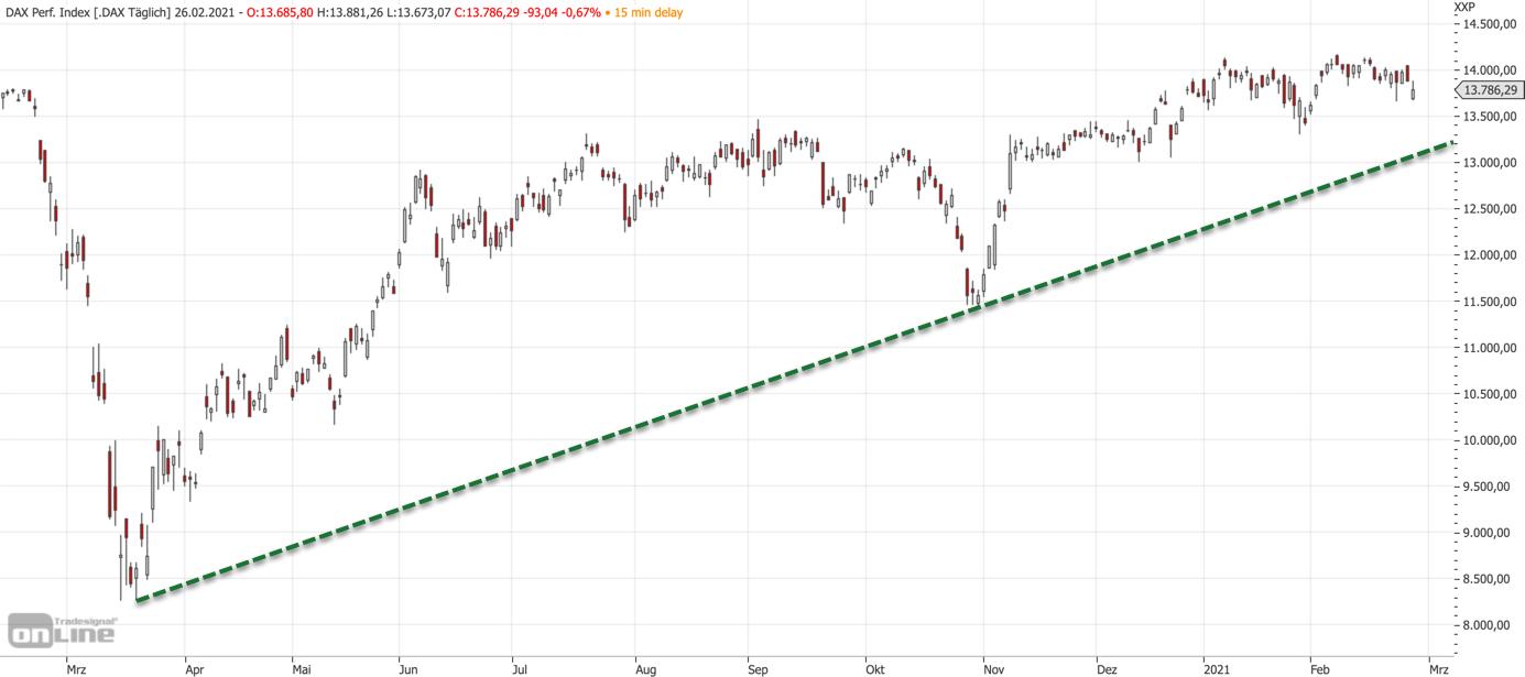 Mittelfristiger DAX-Chart am 26.02.2021