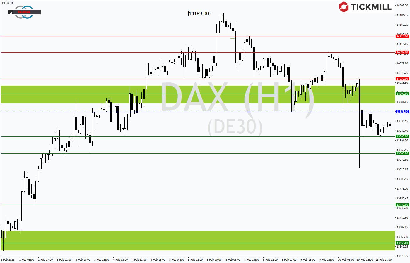 Tickmill-Analyse: DAX im Stundenchart