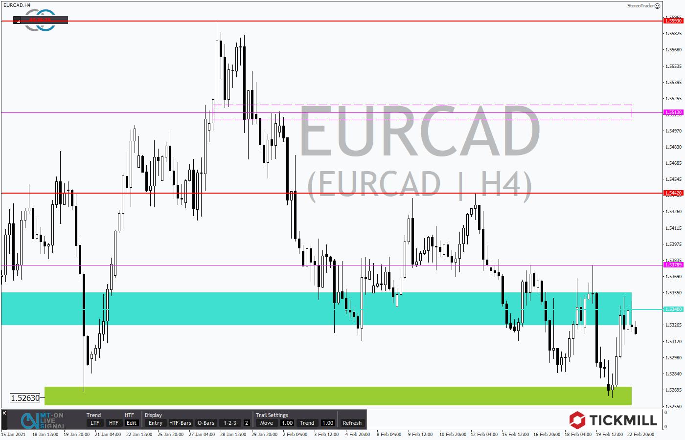 Tickmill-Analyse: EURCAD im 4-Stundenchart