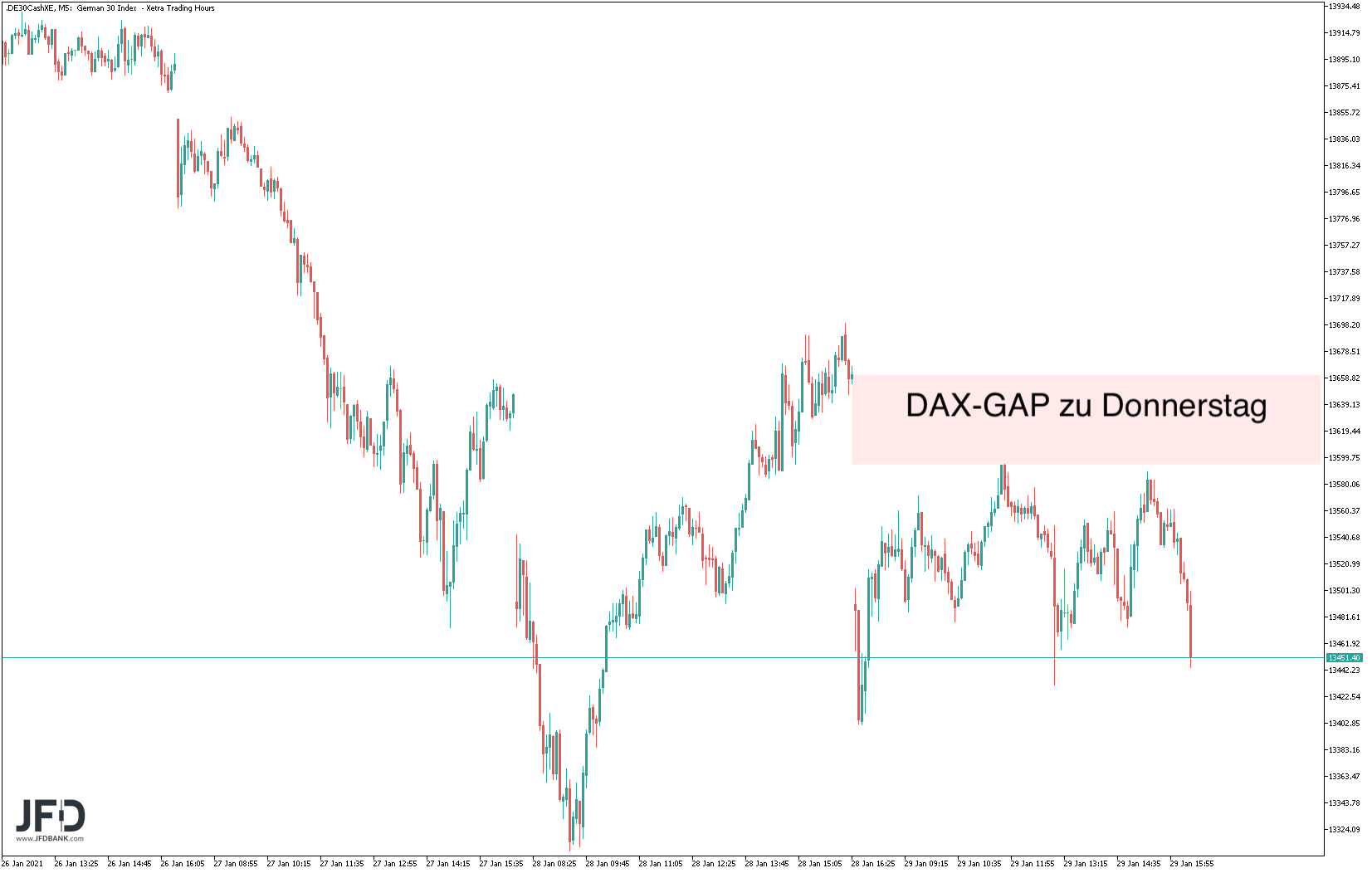 DAX-GAP auf Oberseite zu Donnerstag