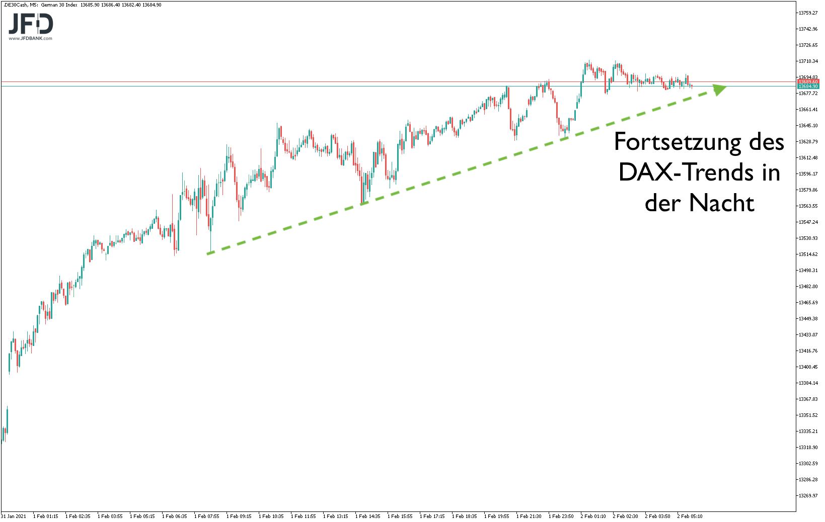 Positive DAX-Vorbörse am 2.2.21