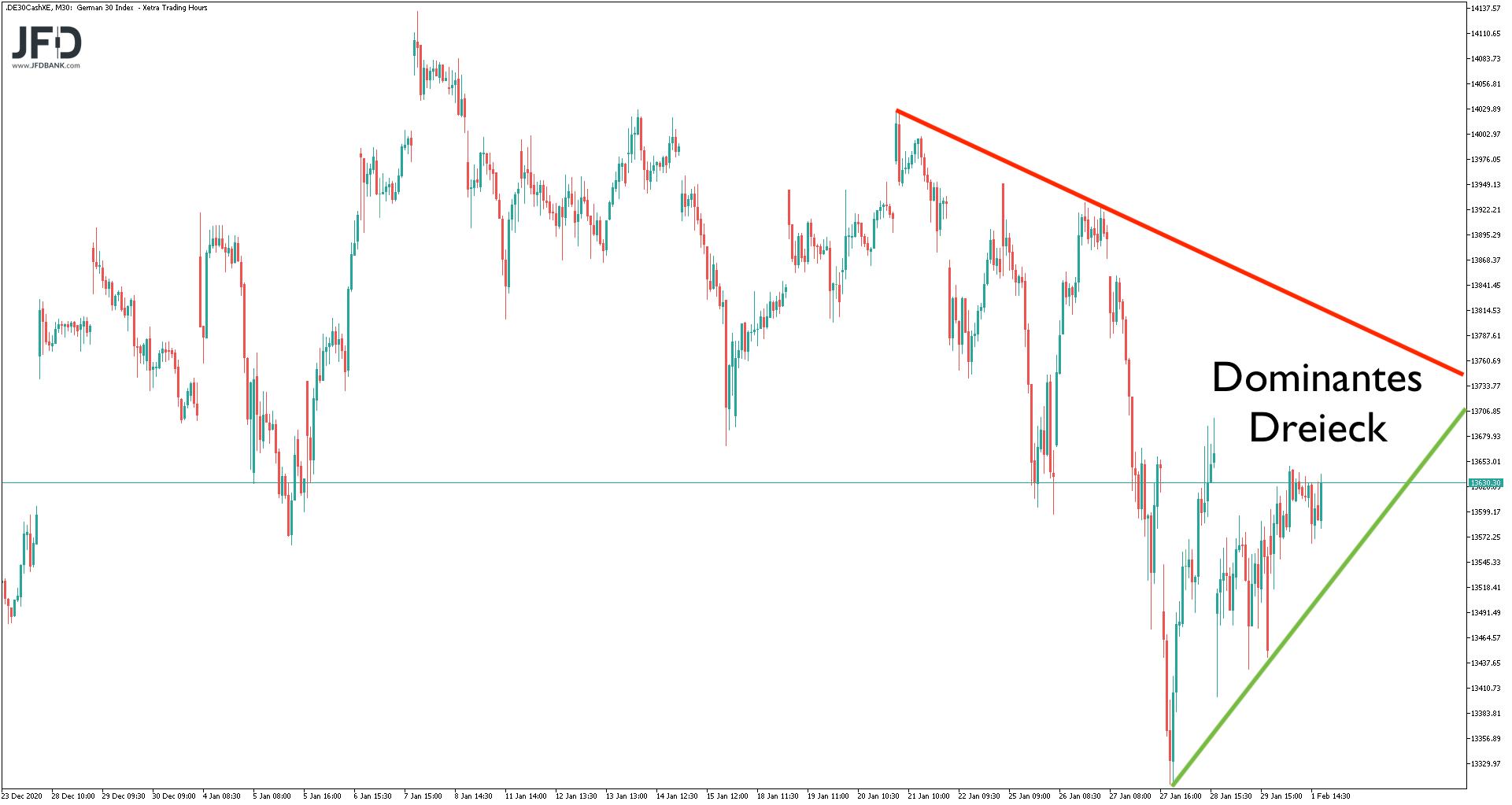 Dreieck im DAX Big Picture