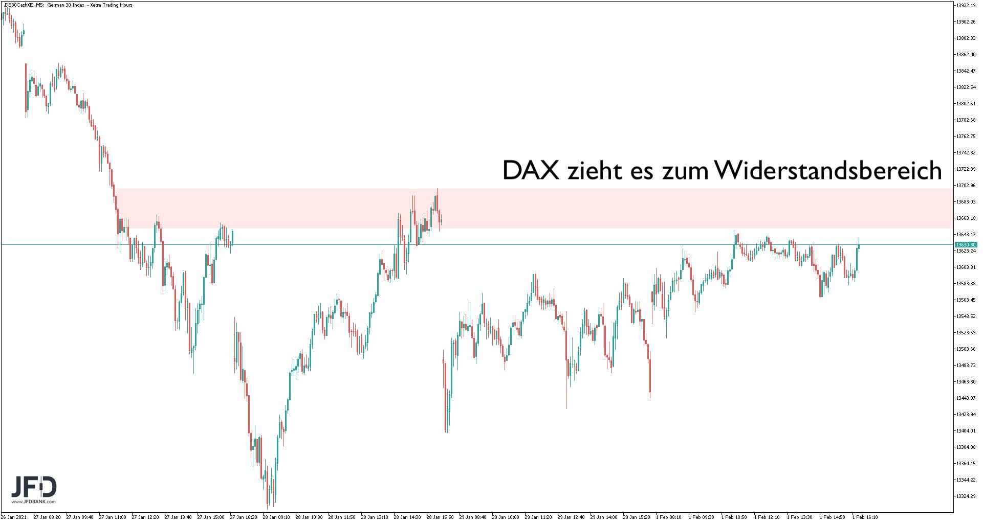 DAX-Verlauf zum Monatsstart