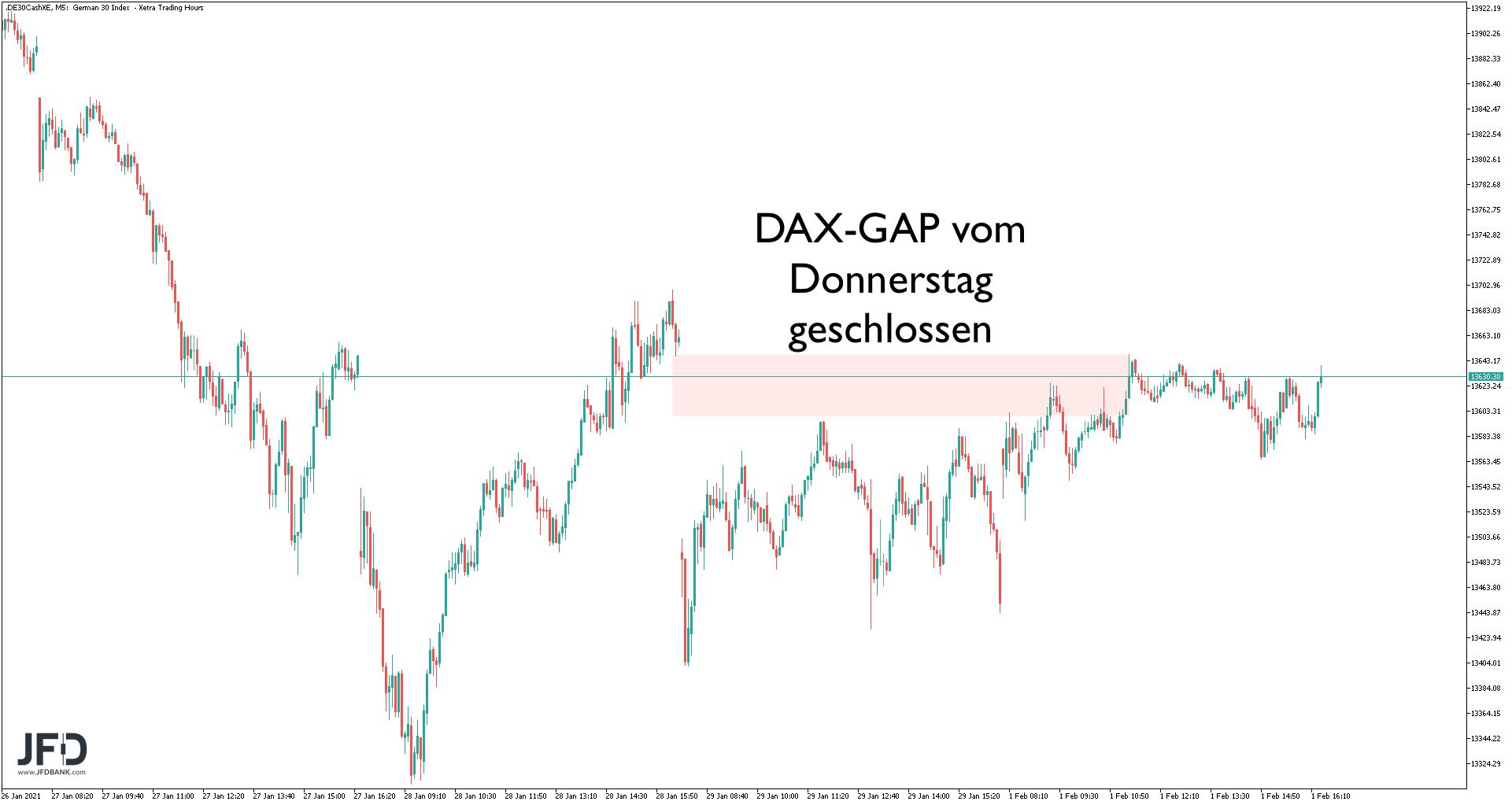 DAX-GAP zu Donnerstag geschlossen