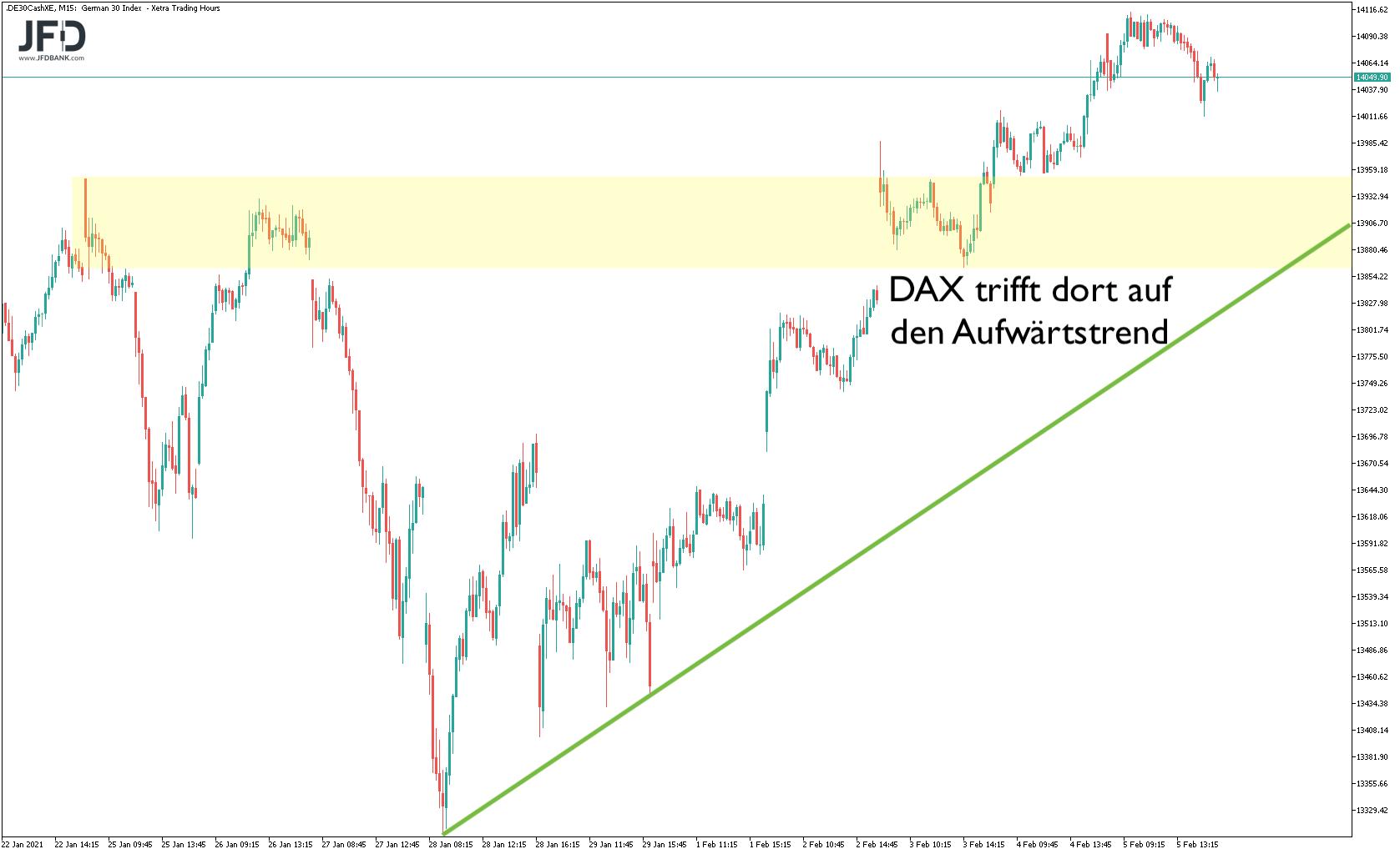 Korrekturzone und Aufwärtstrend im DAX