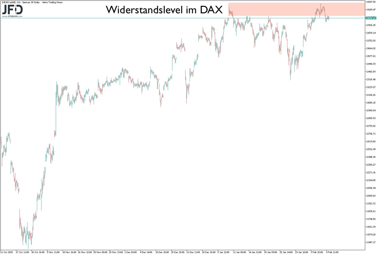 Big Picture im DAX: Widerstandszone