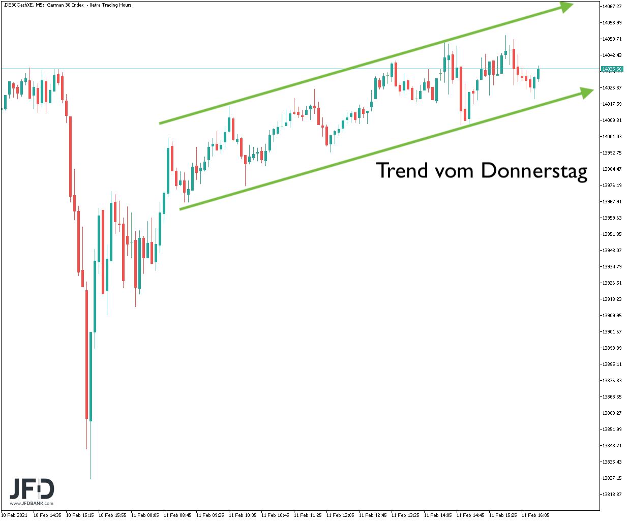 Trend im DAX am Donnerstag 11.02.21