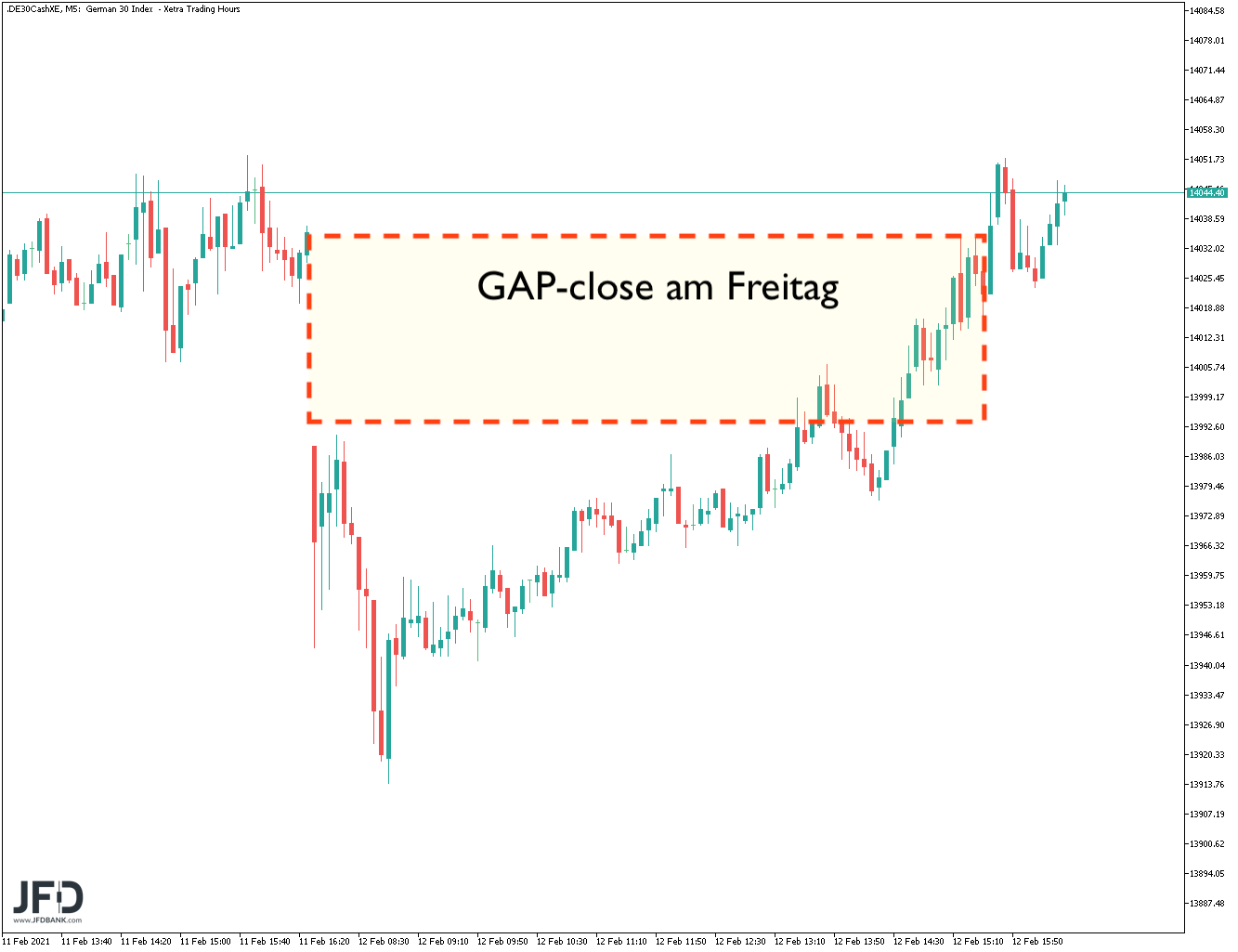 DAX-GAP-close am Freitag den 12.02.2021