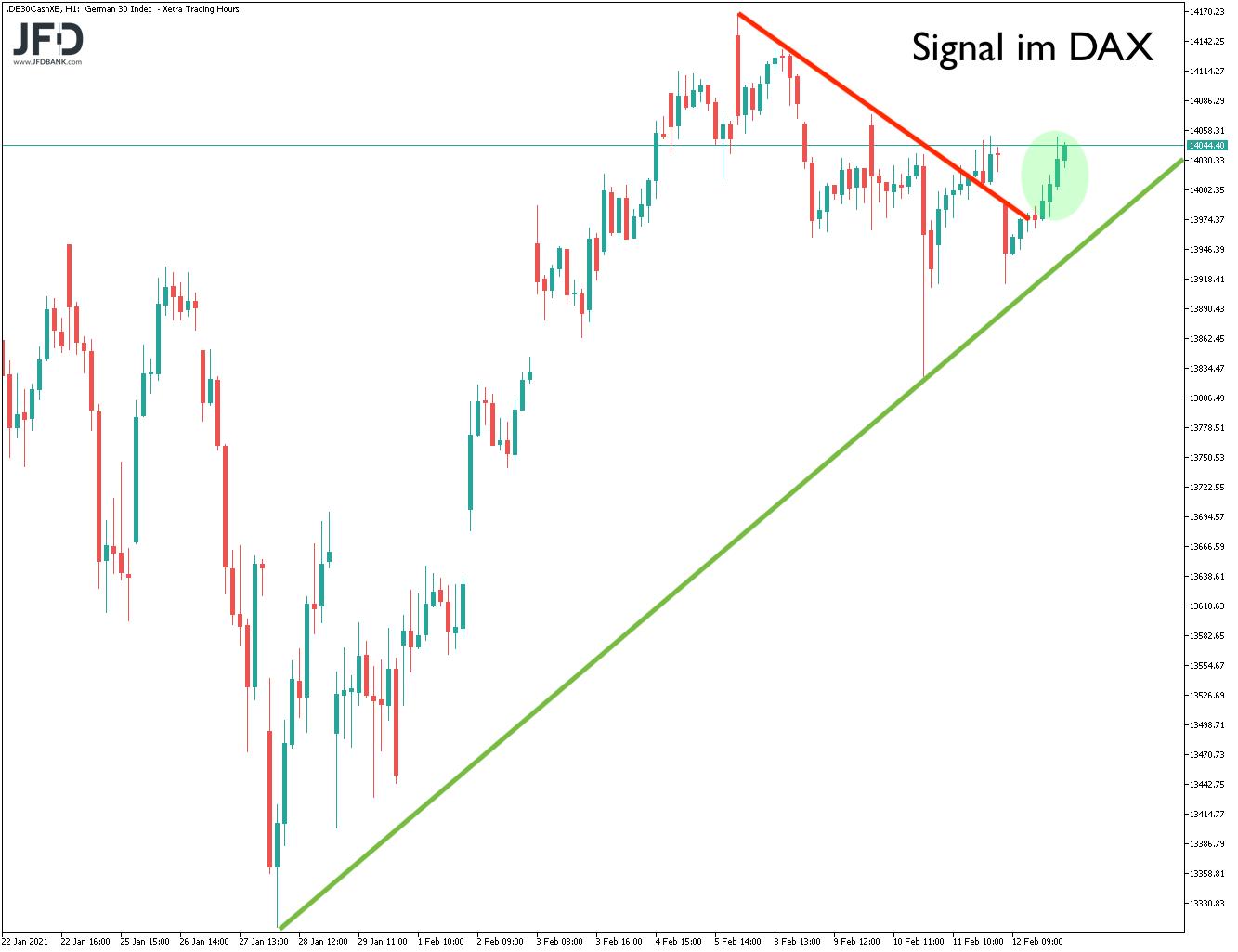 Long-Signal im DAX Mittelfrist-Chart