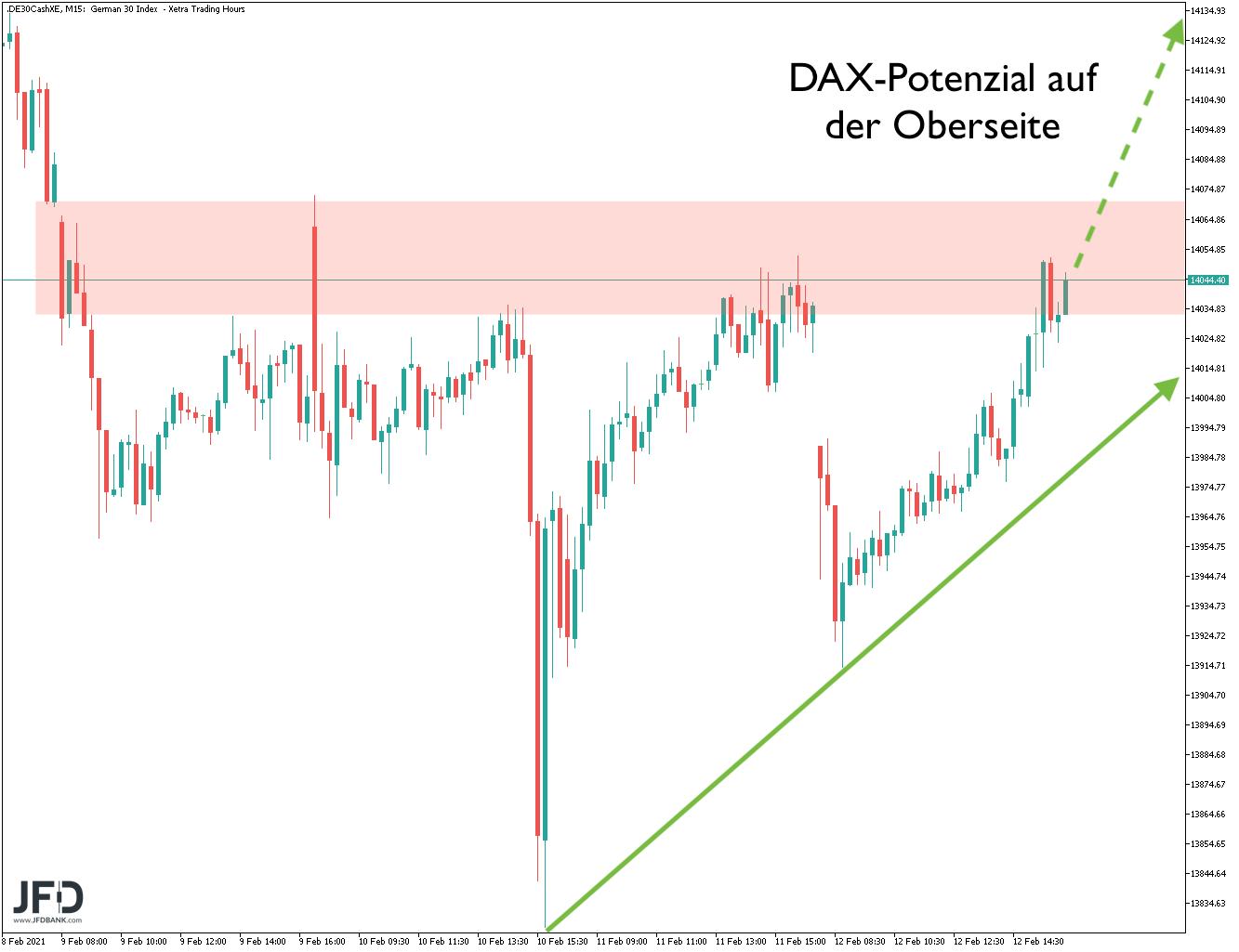 Weiteres DAX-Potenzial Mitte Februar