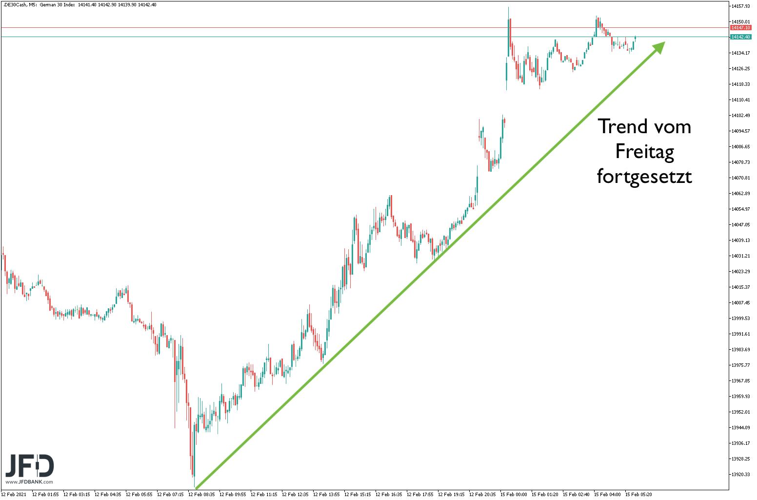 DAX-Trend in Vorbörse intakt