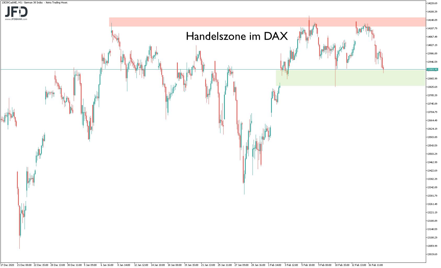 Aktuelle DAX-Handelszone