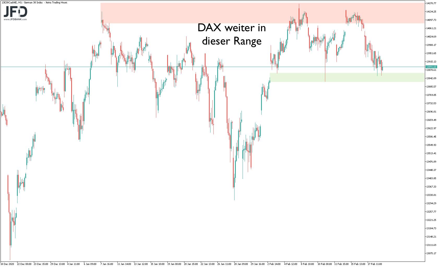 Range im übergeordneten DAX-Bild