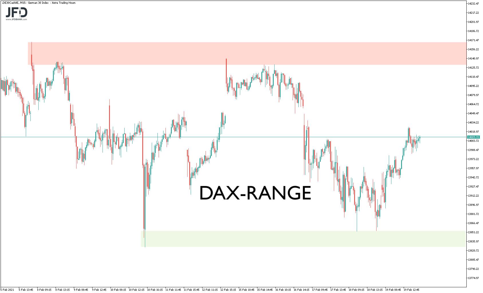 DAX-Range im kurzfristigen Chartbild