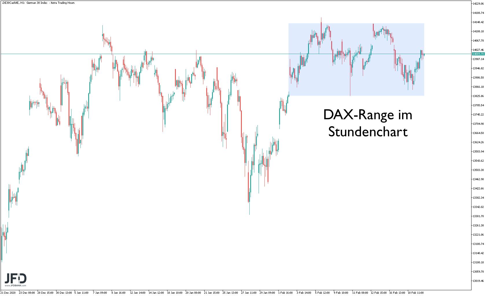 DAX-Range im Stundenchart skizziert