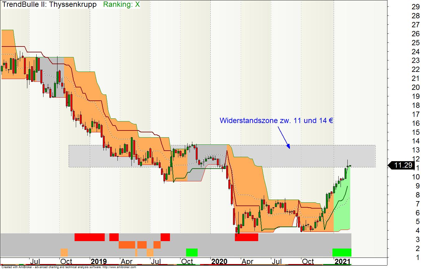 Wochen-Chart der ThyssenKrupp-Aktie mit Trendsignalen. Das untere Trend-Signalband repräsentiert die Trendstabilität des Kurses.