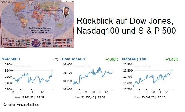 Rückblick auf die US-Märkte