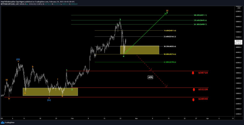 Chart vom Bitcoin mit Szenario