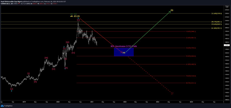 Chart vom Gold mit Szenario