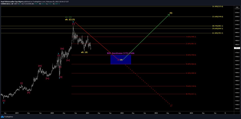 Gold-Szenario im Chartbild