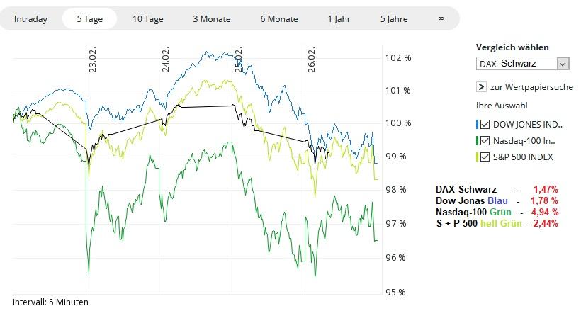 Chart-Pervormence - KW08