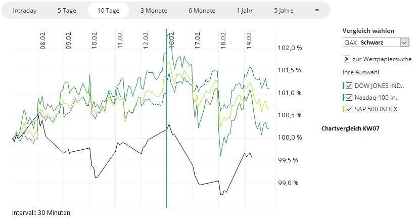 Vergleich DAX, Dow, Nasdaq, S&P500