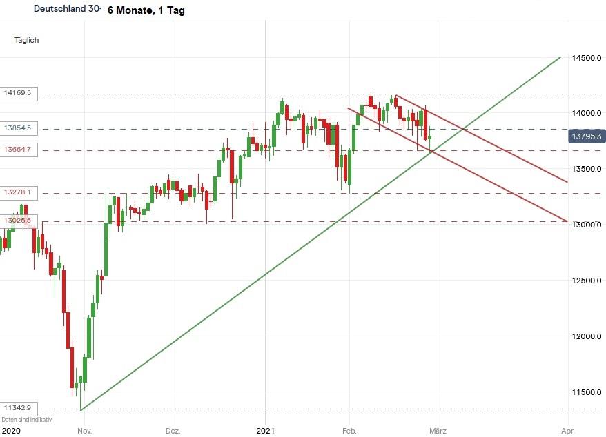 DAX - Chart, 6 Monate, 1 Tag