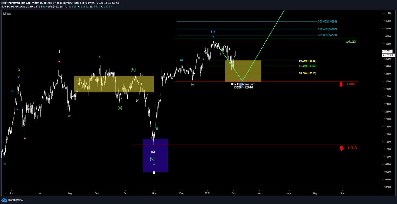 DAX-Chartbild mit Szenario
