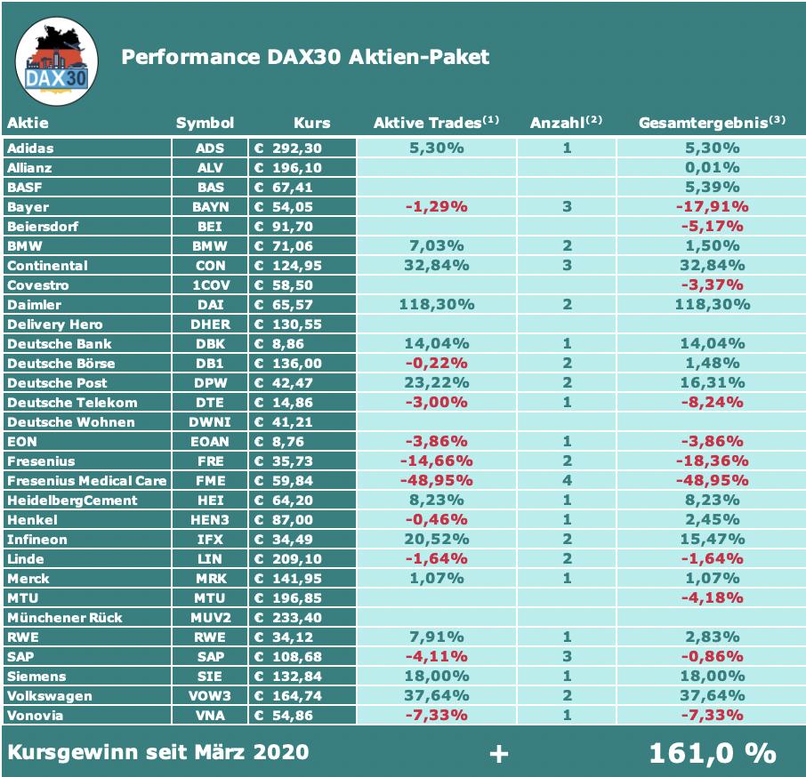 DAX30 Aktien-Paket