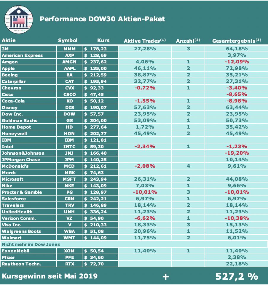 DOW30 Aktien-Paket