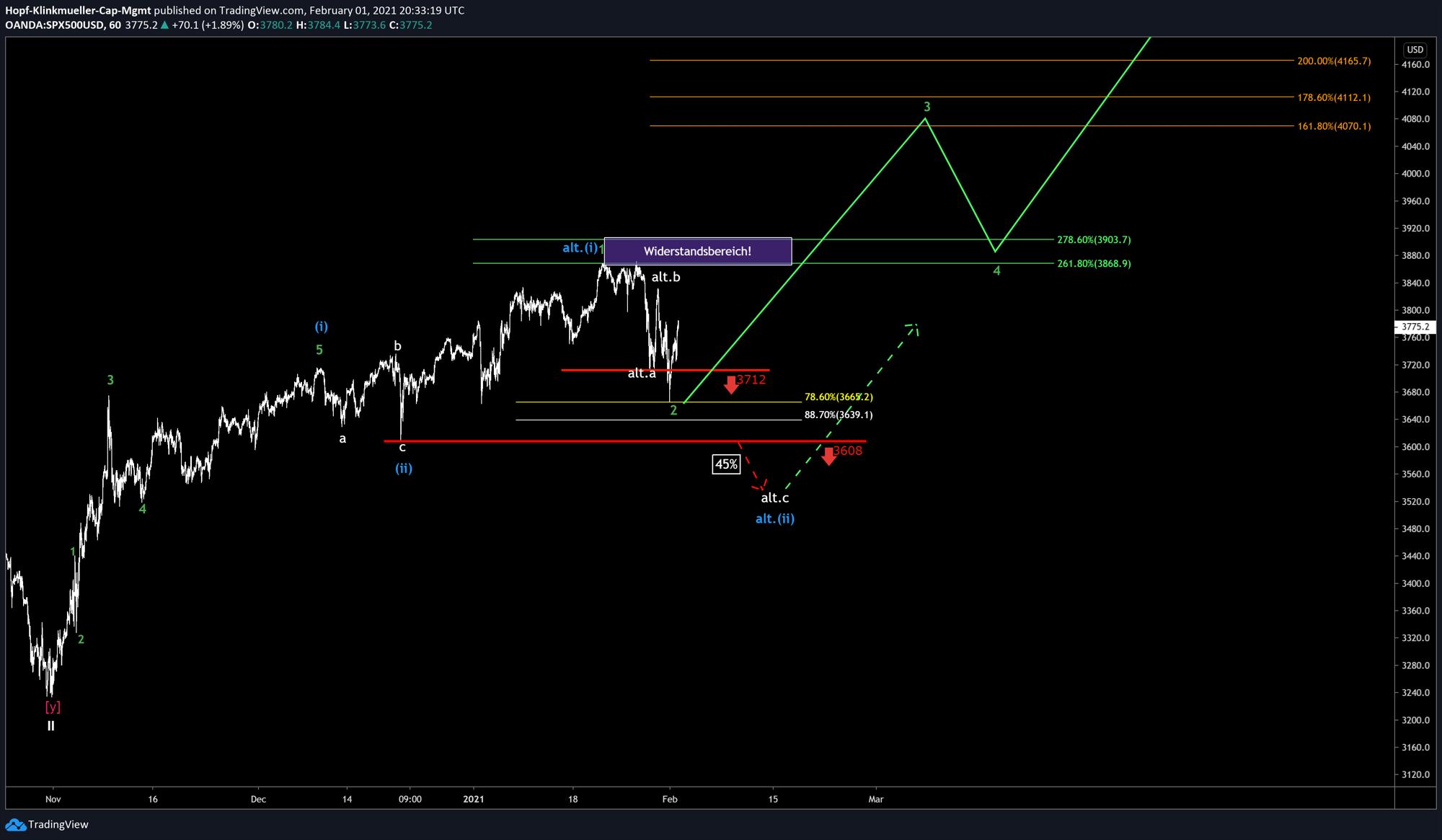S&P500 Chart mit Szenarien