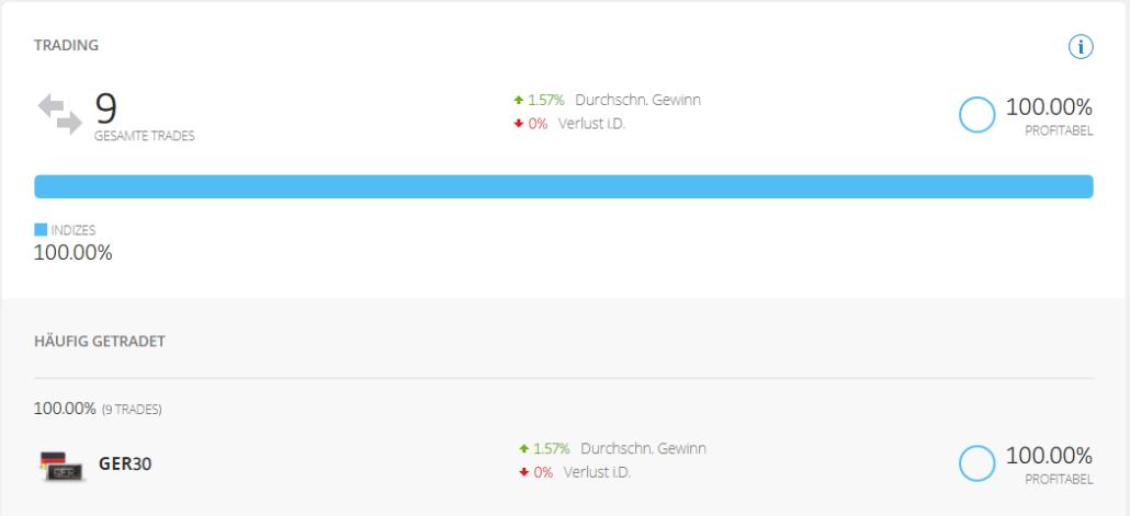 Screenshot vom Handel mit Schwarmintelligenz