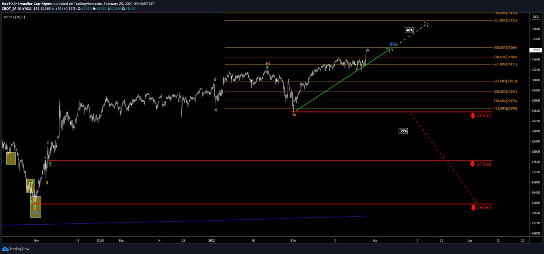 Trading im Dow Jones