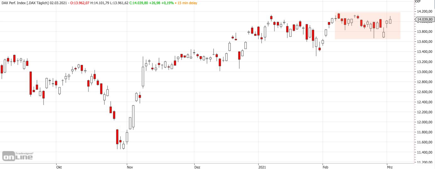 Mittelfristiger DAX-Chart am 02.03.2021