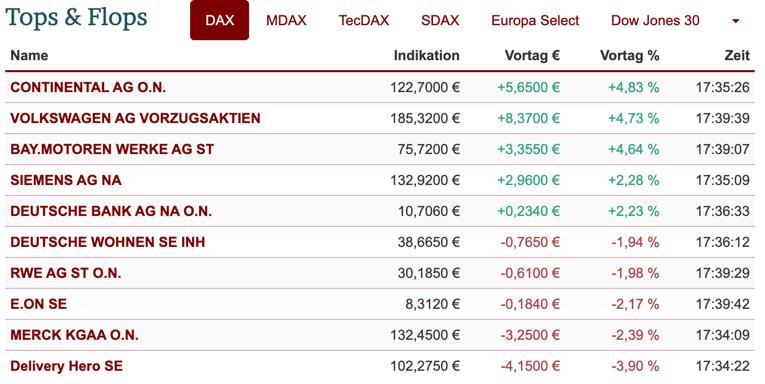 Mittelfristiger DAX-Chart am 03.03.2021