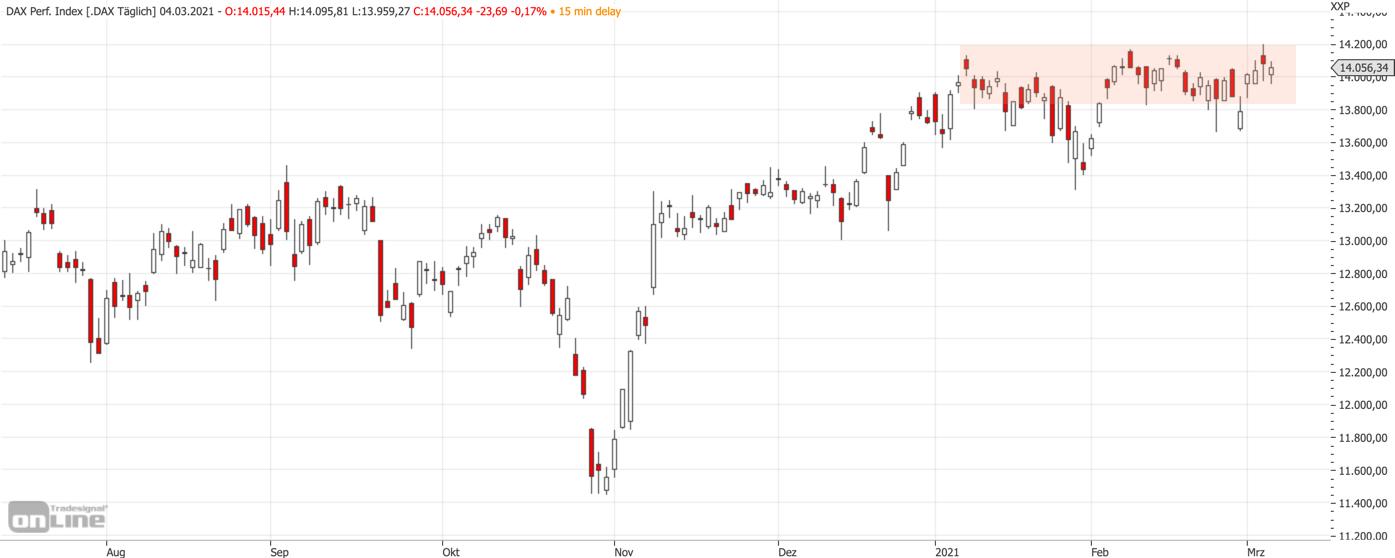 Mittelfristiger DAX-Chart am 04.03.2021