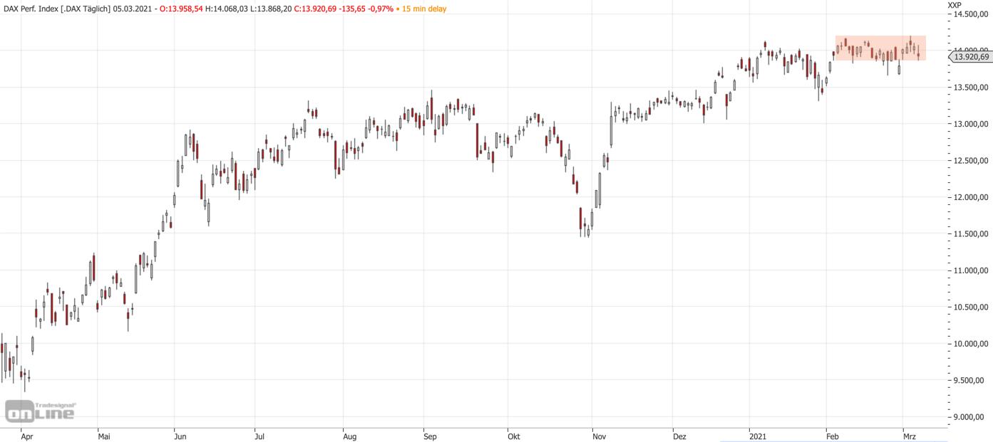 Mittelfristiger DAX-Chart zum Wochenausklang