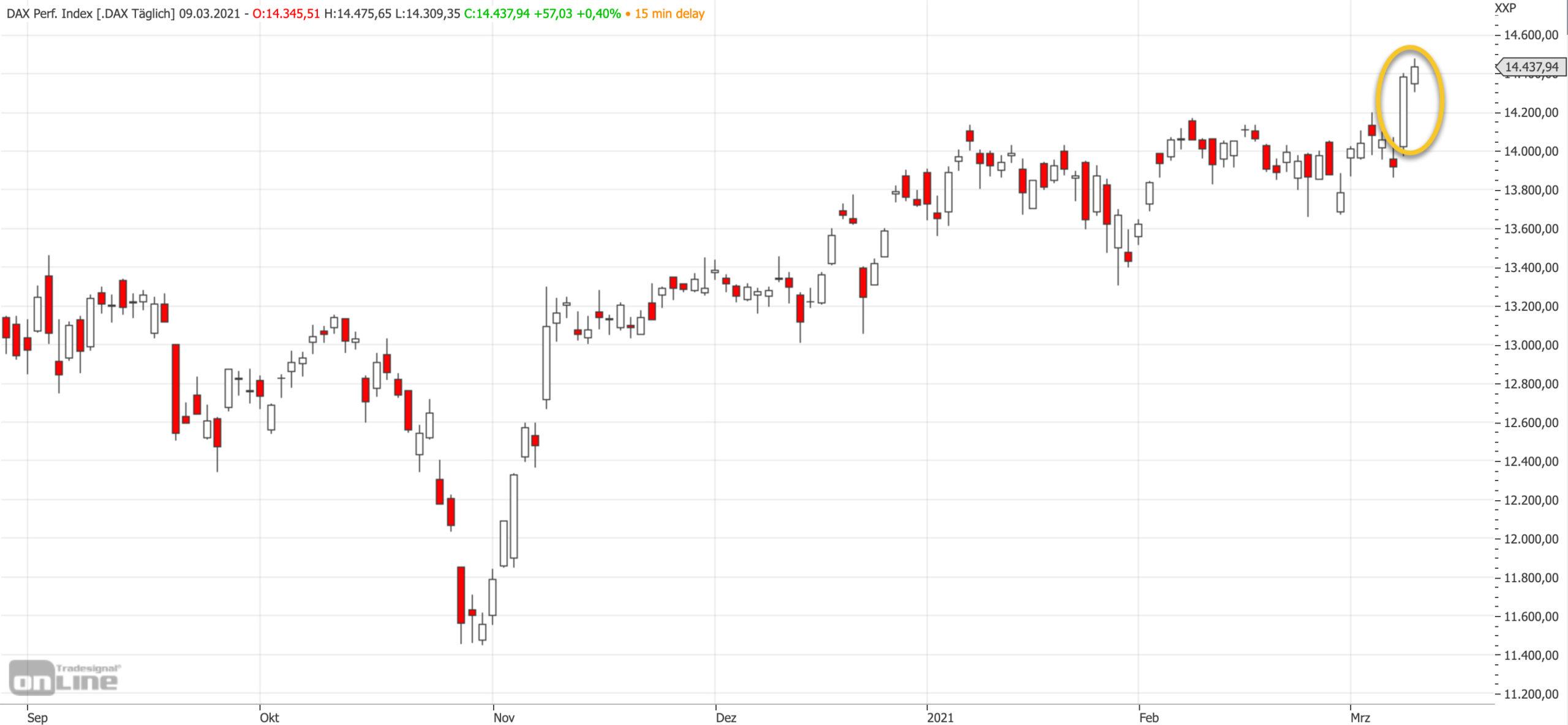 Mittelfristiger DAX-Chart am 09.03.2021