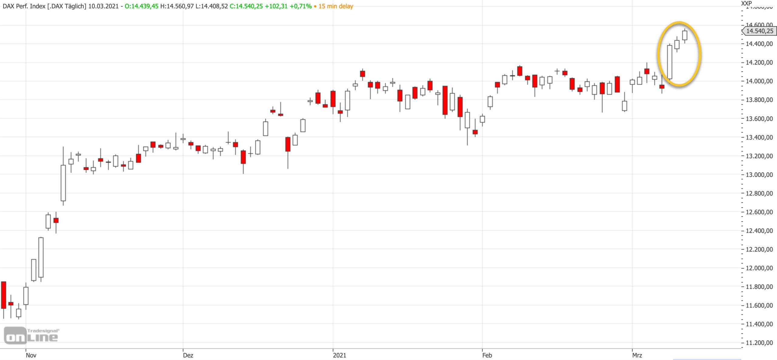 Mittelfristiger DAX-Chart am 10.03.2021