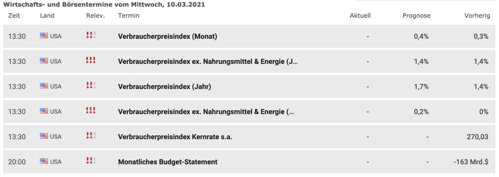 Wirtschaftsdaten am 10.03.2021