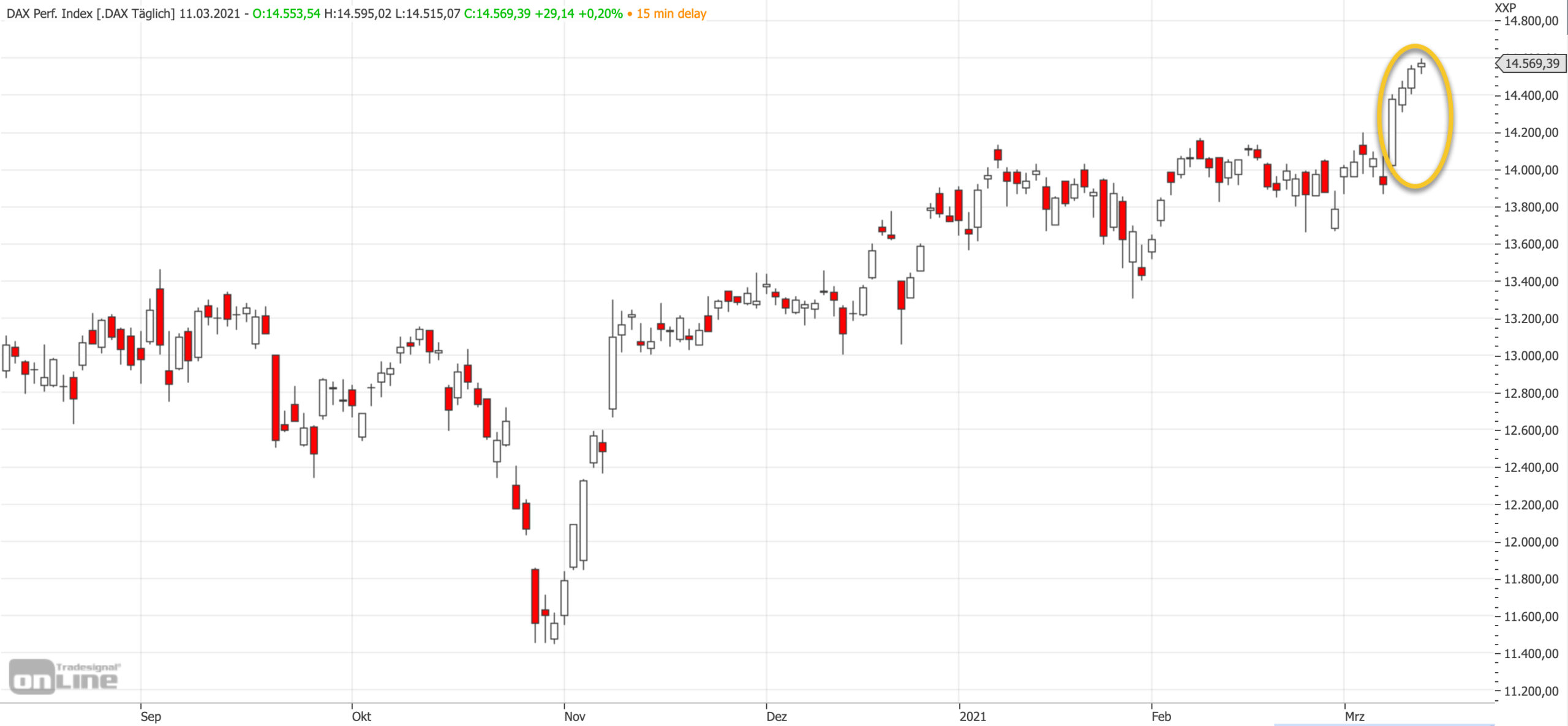 Mittelfristiger DAX-Blick nach dem EZB-Tag