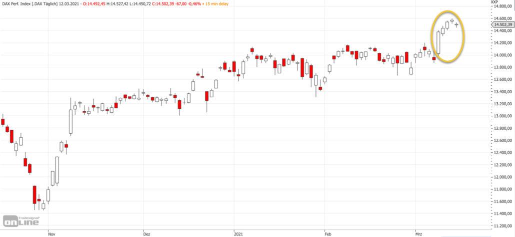 Mittelfristiger DAX-Chart am 12.03.2021